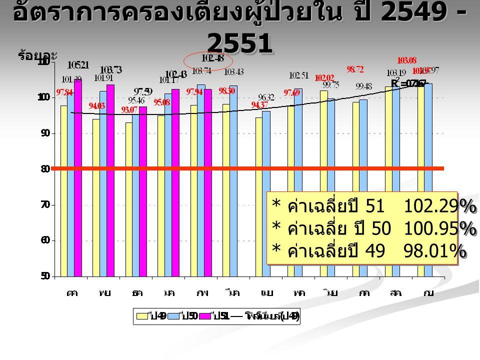 อัตราการครองเตียงผู้ป่วยใน ปี 2549 - 2551 ร้อยละ * ค่าเฉลี่ยปี 51 102.29% ( +1.35%) * ค่าเฉลี่ย ปี 50 100.95% * ค่าเฉลี่ยปี 49 98.01% * ค่าเฉลี่ยปี 51 102.29% ( +1.35%) * ค่าเฉลี่ย ปี 50 100.95% * ค่าเฉลี่ยปี 49 98.01%