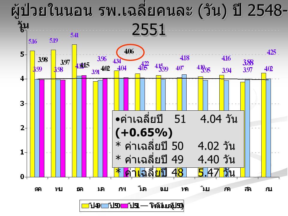 ผู้ป่วยในนอน รพ. เฉลี่ยคนละ ( วัน ) ปี 2548- 2551 วัน ค่าเฉลี่ยปี 51 4.04 วัน (+0.65%) * ค่าเฉลี่ยปี 50 4.02 วัน * ค่าเฉลี่ยปี 49 4.40 วัน * ค่าเฉลี่ย