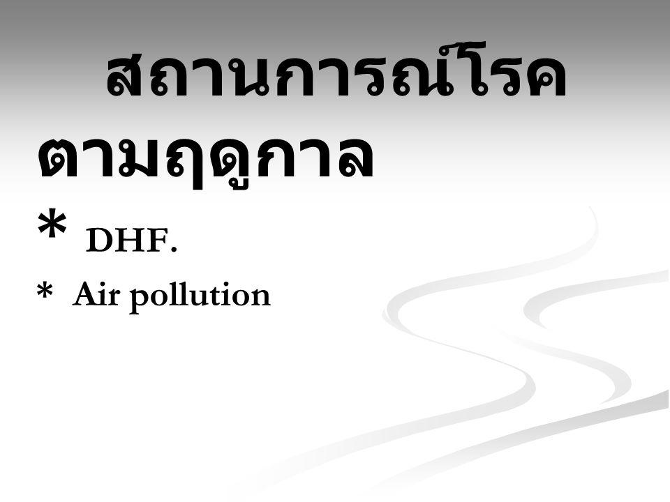 สถานการณ์โรค ตามฤดูกาล * DHF. * Air pollution