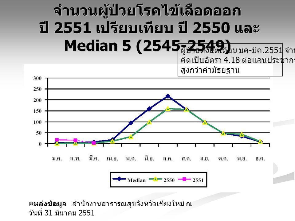 จำนวนผู้ป่วยโรคไข้เลือดออก ปี 2551 เปรียบเทียบ ปี 2550 และ Median 5 (2545-2549) แหล่งข้อมูล สำนักงานสาธารณสุขจังหวัดเชียงใหม่ ณ วันที่ 31 มีนาคม 2551 ผู้ป่วยตั้งแต่เดือน มค - มีค.2551 จำนวน 37 ราย คิดเป็นอัตรา 4.18 ต่อแสนประชากร สูงกว่าค่ามัธยฐาน
