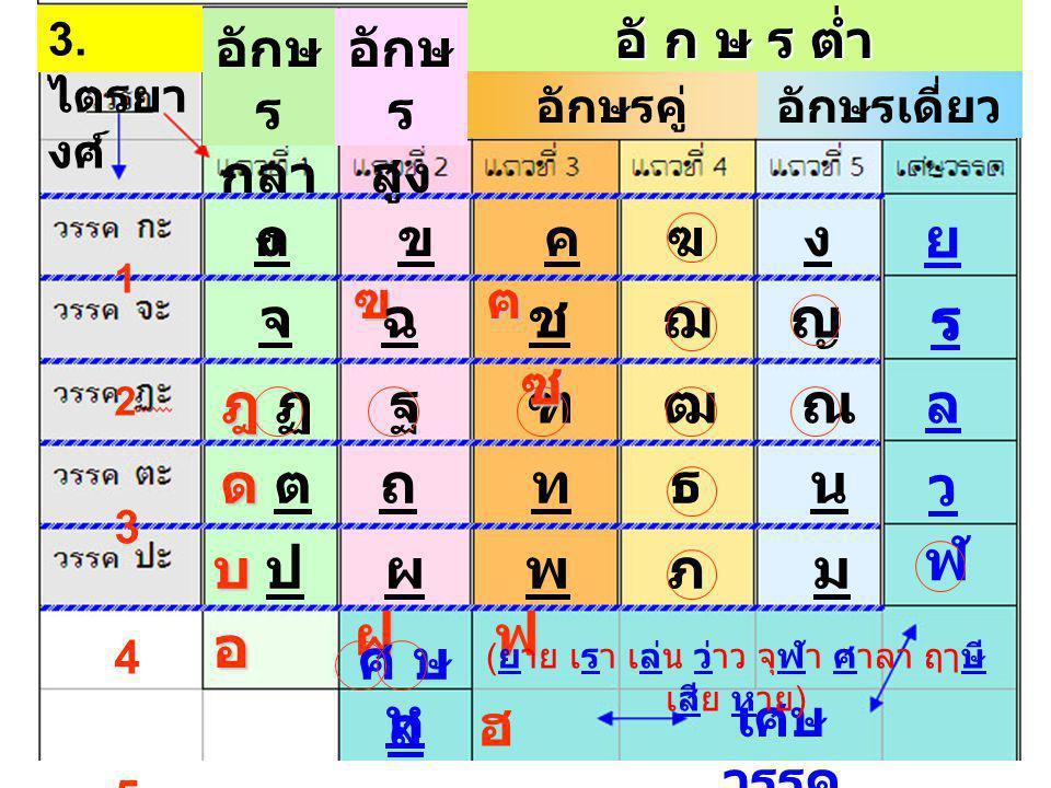 ด ดตด ดต ธ น ท ฐ ฎฎ ฏฎฎ ฏฒ ณ ฑ บบปบบป ฝ ผฝฝ ผฝ ฟ พฟฟ พฟ ภ ม ก ฃ ข ฃ ฅ ค ฅ ฆ ง ฉจ ฌ ญ ซ ชซซ ชซ ย ฬ ร ล ศษ ( ส ) * ห เศษ วรรค ( ยาย เรา เล่น ว่าว จุฬา ศาลา ฤๅษี เสีย หาย ) ว ถ ร ฮ อ 6 อักษร กลาง อักษร สูง อักษร ( ต่ำ ) คู่อักษร ( ต่ำ ) เดี่ยว สิถิลธนิตสิถิลธนิตนาสิก อโฆษะ โฆษะ ( รวม ส )* เศษ วรรค
