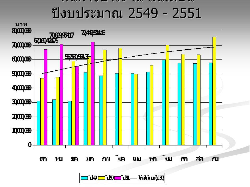 หนี้ค้างชำระ ณ สิ้นเดือน ปีงบประมาณ 2549 - 2551 บาท