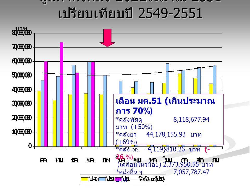 มูลค่าคงคลัง ปีงบประมาณ 2551 เปรียบเทียบปี 2549-2551 บาท เดือน มค.51 ( เกินประมาณ การ 70%) * คลังพัสดุ 8,118,677.94 บาท (+50%) * คลังยา 44,178,155.93