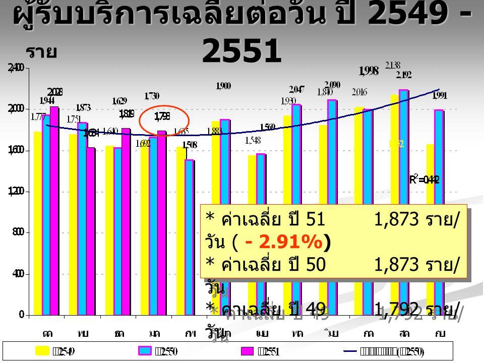 ผู้รับบริการเฉลี่ยต่อวัน ปี 2549 - 2551 ราย * ค่าเฉลี่ย ปี 51 1,873 ราย / วัน ( - 2.91%) * ค่าเฉลี่ย ปี 50 1,873 ราย / วัน * ค่าเฉลี่ย ปี 49 1,792 ราย
