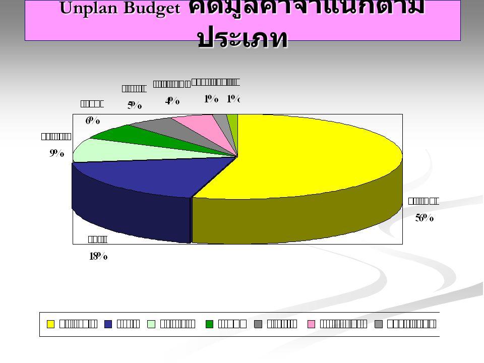 Unplan Budget คิดมูลค่าจำแนกตาม ประเภท