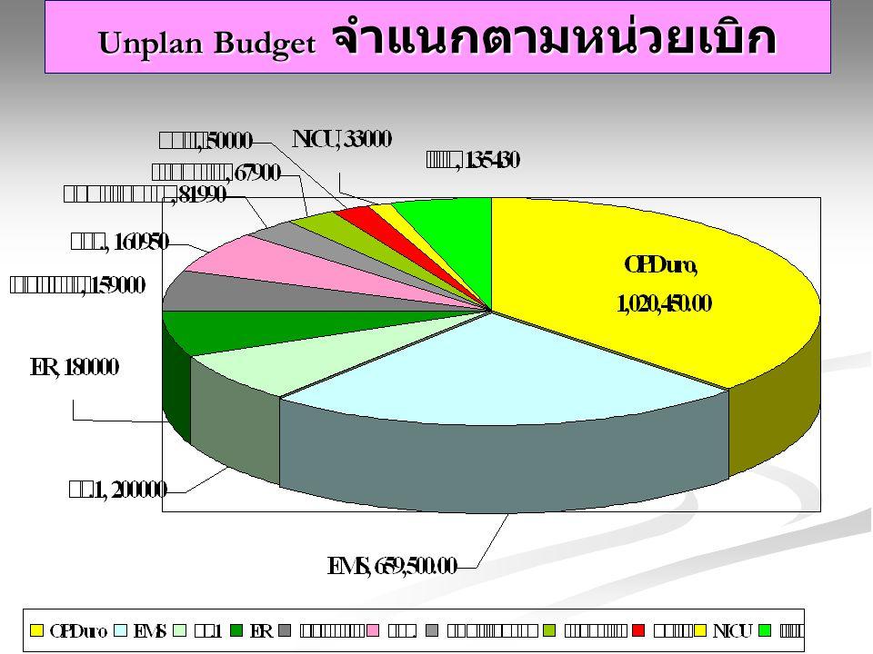 Unplan Budget จำแนกตามหน่วยเบิก