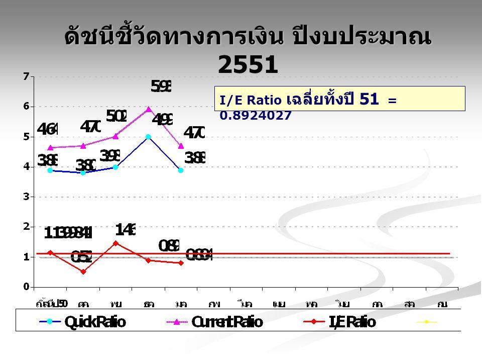 ดัชนีชี้วัดทางการเงิน ปีงบประมาณ 2551 I/E Ratio เฉลี่ยทั้งปี 51 = 0.8924027