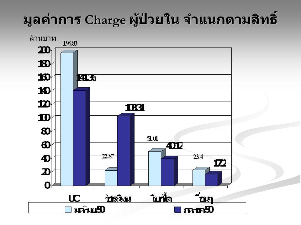 มูลค่าการ Charge ผู้ป่วยใน จำแนกตามสิทธิ์ ล้านบาท