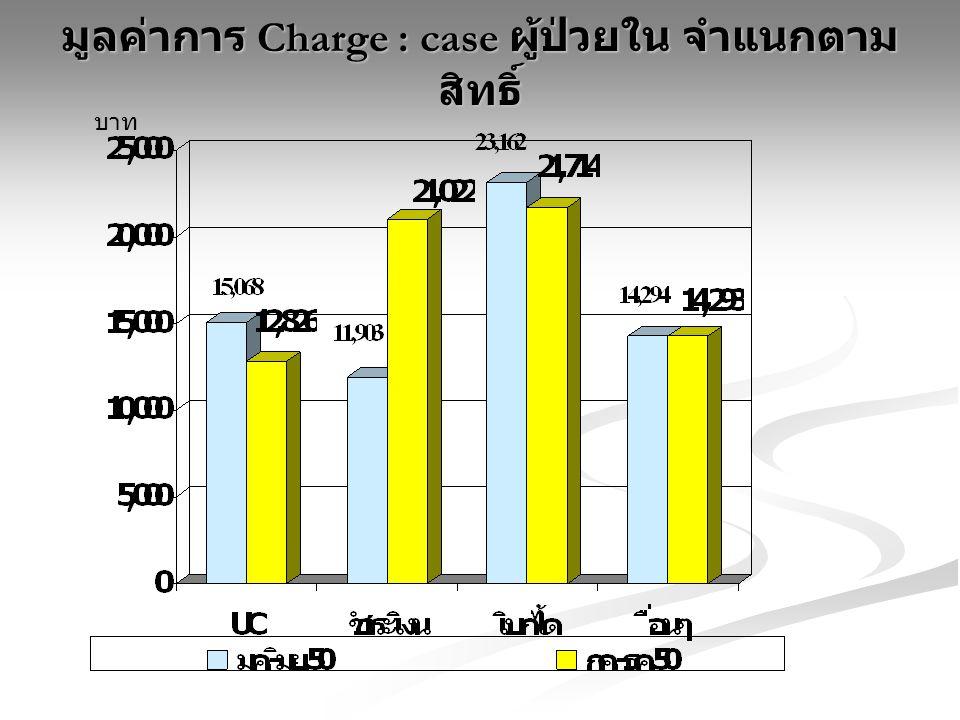 มูลค่าการ Charge : case ผู้ป่วยใน จำแนกตาม สิทธิ์ บาท