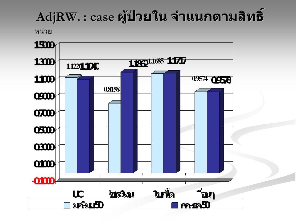 AdjRW. : case ผู้ป่วยใน จำแนกตามสิทธิ์ AdjRW. : case ผู้ป่วยใน จำแนกตามสิทธิ์ หน่วย