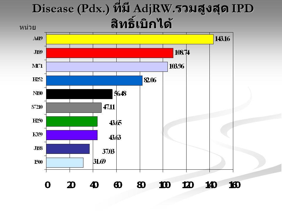 Disease (Pdx.) ที่มี AdjRW. รวมสูงสุด IPD สิทธิ์เบิกได้ Disease (Pdx.) ที่มี AdjRW. รวมสูงสุด IPD สิทธิ์เบิกได้ หน่วย