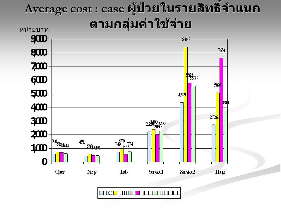 Average cost : case ผู้ป่วยในรายสิทธิ์จำแนก ตามกลุ่มค่าใช้จ่าย Average cost : case ผู้ป่วยในรายสิทธิ์จำแนก ตามกลุ่มค่าใช้จ่าย หน่วยบาท