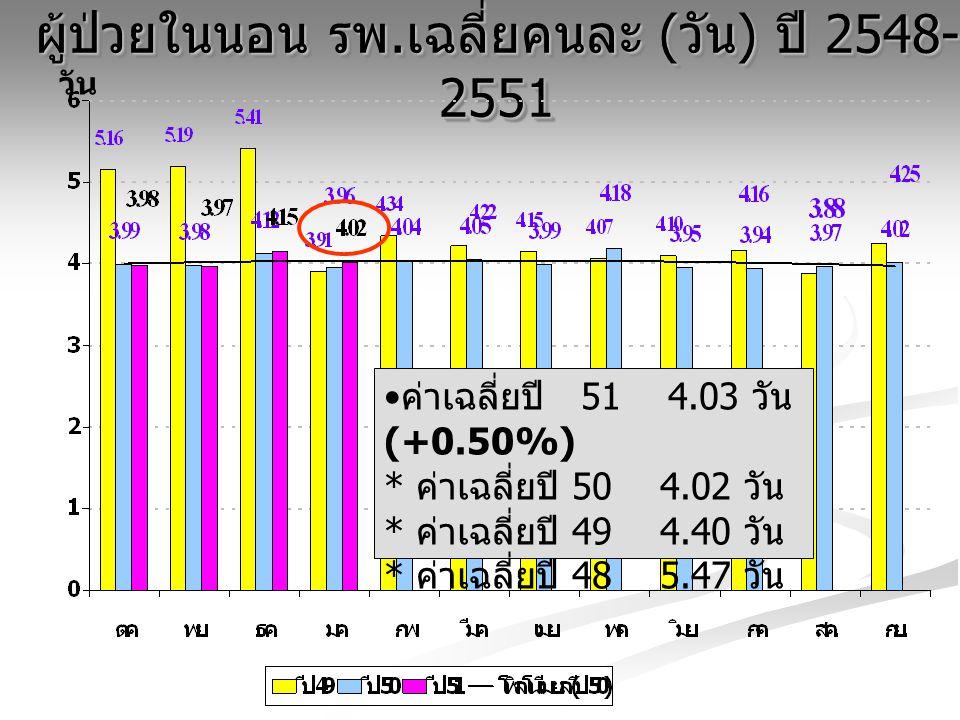 ผู้ป่วยในนอน รพ. เฉลี่ยคนละ ( วัน ) ปี 2548- 2551 วัน ค่าเฉลี่ยปี 51 4.03 วัน (+0.50%) * ค่าเฉลี่ยปี 50 4.02 วัน * ค่าเฉลี่ยปี 49 4.40 วัน * ค่าเฉลี่ย