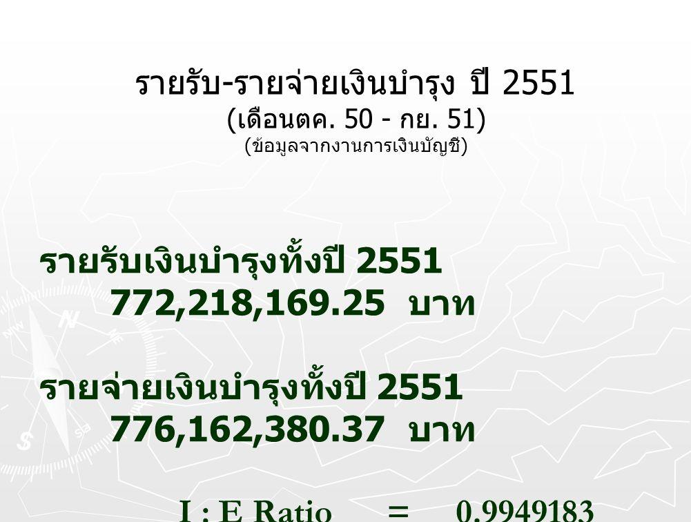 รายรับ - รายจ่ายเงินบำรุง ปี 2551 ( เดือนตค. 50 - กย. 51) ( ข้อมูลจากงานการเงินบัญชี ) รายรับเงินบำรุงทั้งปี 2551 772,218,169.25 บาท รายจ่ายเงินบำรุงท