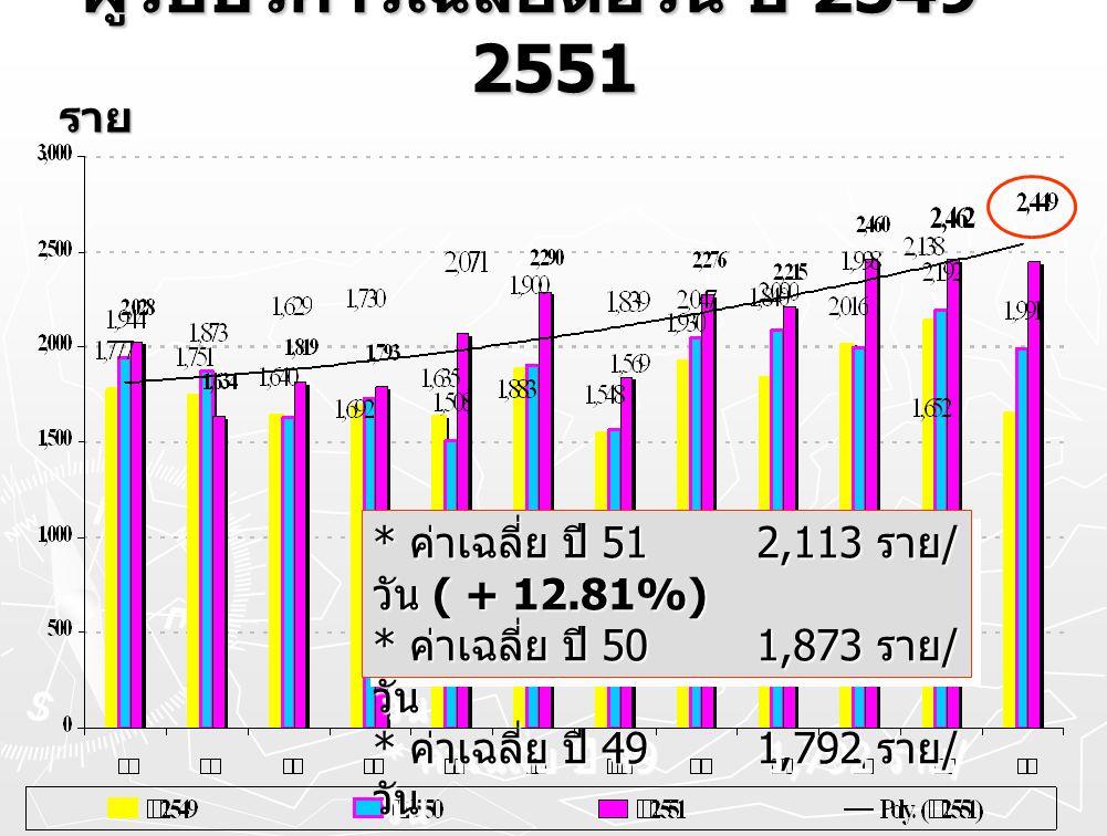 ผู้รับบริการเฉลี่ยต่อวัน ปี 2549 - 2551 ราย * ค่าเฉลี่ย ปี 51 2,113 ราย / วัน ( + 12.81%) * ค่าเฉลี่ย ปี 50 1,873 ราย / วัน * ค่าเฉลี่ย ปี 49 1,792 รา