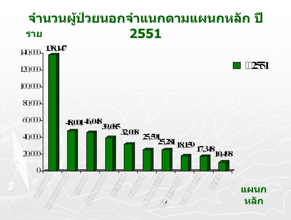 จำนวนผู้ป่วยนอกจำแนกตามแผนกหลัก ปี 2551 ราย แผนก หลัก