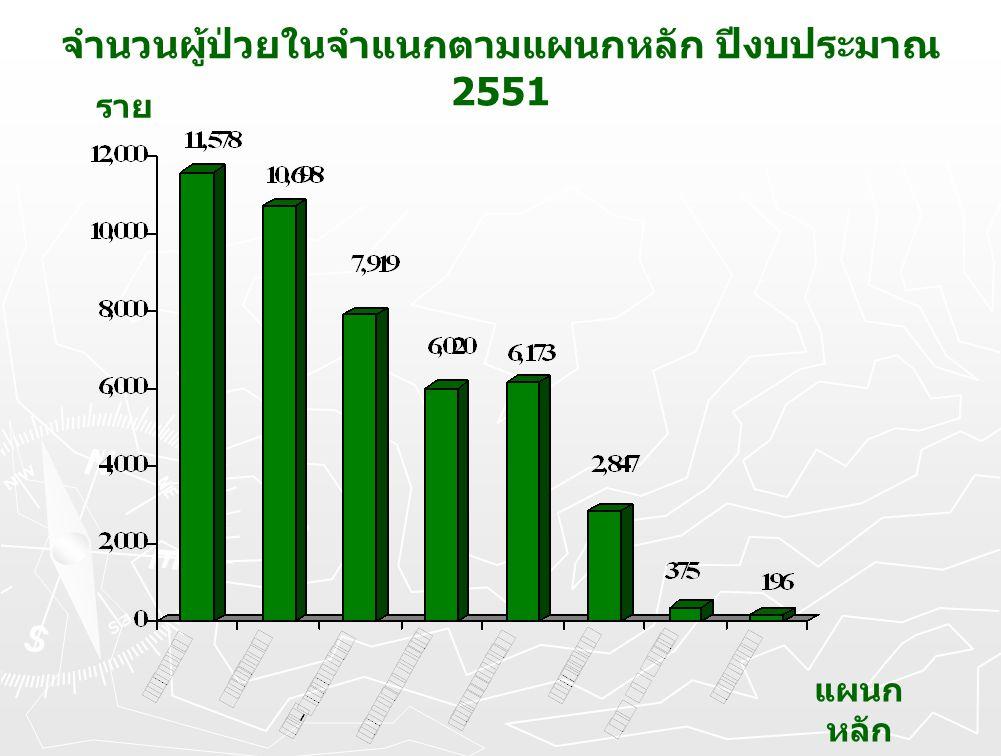 ราย แผนก หลัก จำนวนผู้ป่วยในจำแนกตามแผนกหลัก ปีงบประมาณ 2551