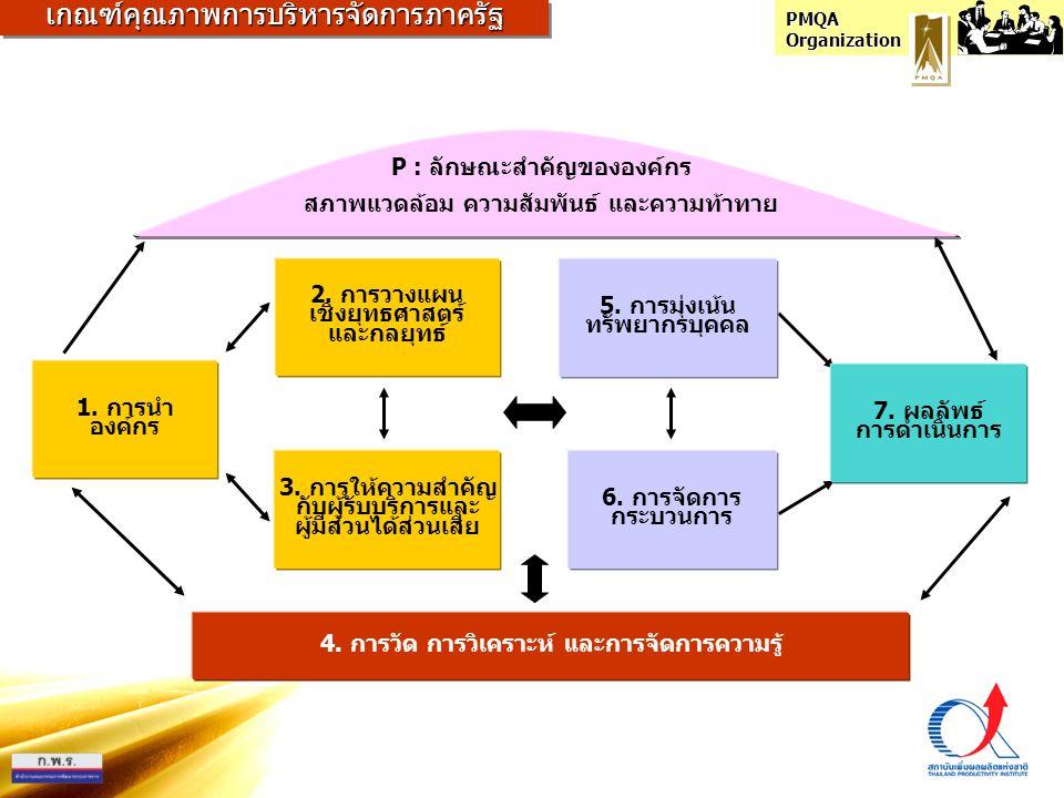 PMQA Organization 6. การจัดการ กระบวนการ 5. การมุ่งเน้น ทรัพยากรบุคคล 4. การวัด การวิเคราะห์ และการจัดการความรู้ 3. การให้ความสำคัญ กับผู้รับบริการและ