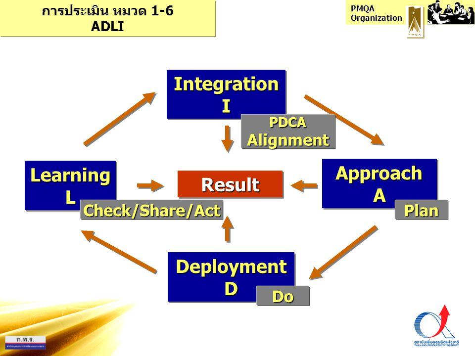 PMQA Organization ApproachAApproachA DeploymentDDeploymentD LearningLLearningL ResultResult การประเมิน หมวด 1-6 ADLI IntegrationIIntegrationI Plan Do