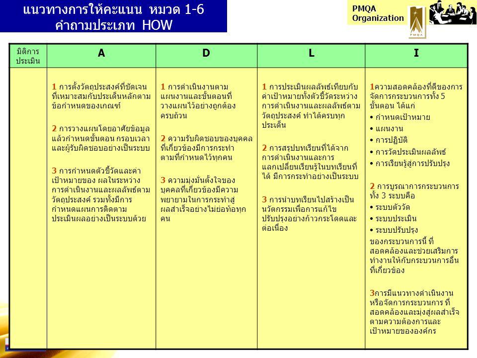 PMQA Organization มิติการ ประเมิน ADLI 1 การตั้งวัตถุประสงค์ที่ชัดเจน ที่เหมาะสมกับประเด็นหลักตาม ข้อกำหนดของเกณฑ์ 2 การวางแผนโดยอาศัยข้อมูล แล้วกำหนด
