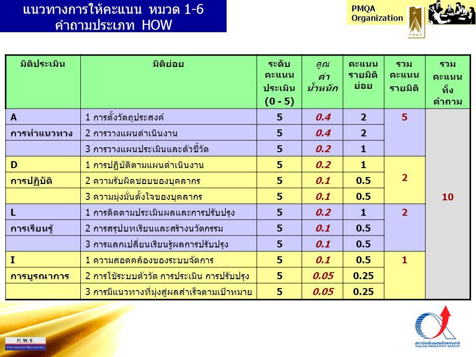 PMQA Organization แนวทางการให้คะแนน หมวด 1-6 คำถามประเภท HOW มิติประเมินมิติย่อยระดับ คะแนน ประเมิน (0 - 5) คูณ ค่า น้ำหนัก คะแนน รายมิติ ย่อย รวม คะแ