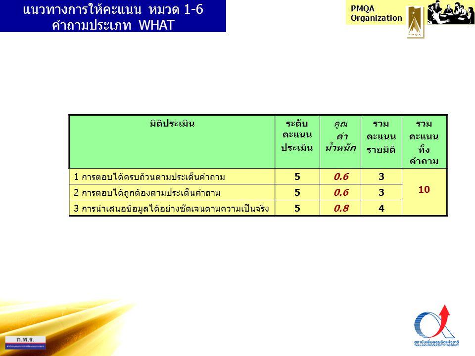 PMQA Organization แนวทางการให้คะแนน หมวด 1-6 คำถามประเภท WHAT มิติประเมินระดับ คะแนน ประเมิน คูณ ค่า น้ำหนัก รวม คะแนน รายมิติ รวม คะแนน ทั้ง คำถาม 1