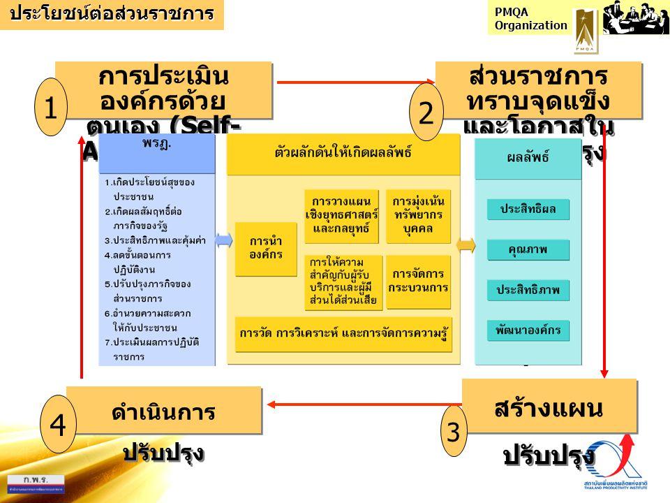 PMQA Organization การประเมินตามคำถามที่ 1 หมวด1.1ก (1) HOW 1การกำหนดหรือทบทวนและสื่อสาร ทิศทางองค์กร 4ประเด็นคือ วิสัยทัศน์ เป้าประสงค์ ค่านิยม ผลดำเนินงานที่คาดหวัง กำหนด ผลดำเนินงาน โดยพิจารณาความต้องการโปร่งใสชัดเจน(ครอบคลุม 1 ประเด็น) ถ่ายทอดให้บุคลากรสู่การนำไปปฏิบัติ (ครอบคลุม 4 ประเด็น) สื่อสาร2ทางไปยังบุคลากรผู้รับบริการผู้มีส่วนได้ส่วนเสีย(ครอบคลุม 4 ประเด็น) HOW 1การกำหนดหรือทบทวนและสื่อสาร ทิศทางองค์กร 4ประเด็นคือ วิสัยทัศน์ เป้าประสงค์ ค่านิยม ผลดำเนินงานที่คาดหวัง กำหนด ผลดำเนินงาน โดยพิจารณาความต้องการโปร่งใสชัดเจน(ครอบคลุม 1 ประเด็น) ถ่ายทอดให้บุคลากรสู่การนำไปปฏิบัติ (ครอบคลุม 4 ประเด็น) สื่อสาร2ทางไปยังบุคลากรผู้รับบริการผู้มีส่วนได้ส่วนเสีย(ครอบคลุม 4 ประเด็น)