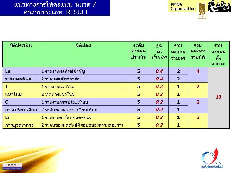 PMQA Organization แนวทางการให้คะแนน หมวด 7 คำถามประเภท RESULT มิติประเมินมิติย่อยระดับ คะแนน ประเมิน คูณ ค่า น้ำหนัก รวม คะแนน รายมิติ รวม คะแนน รายมิ