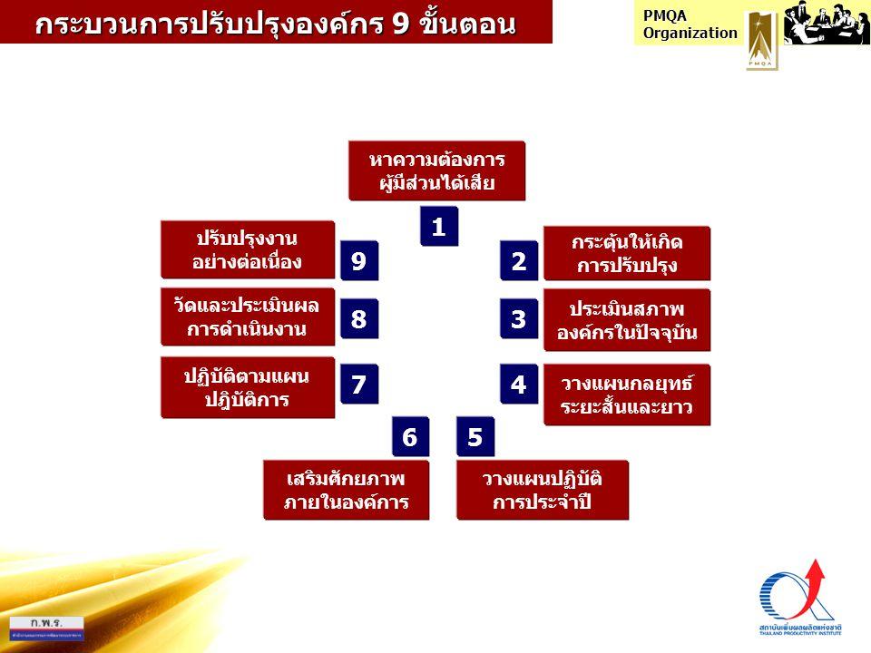 PMQA Organization 1 2 4 3 7 56 8 9 หาความต้องการ ผู้มีส่วนได้เสีย กระตุ้นให้เกิด การปรับปรุง ประเมินสภาพ องค์กรในปัจจุบัน วางแผนกลยุทธ์ ระยะสั้นและยาว