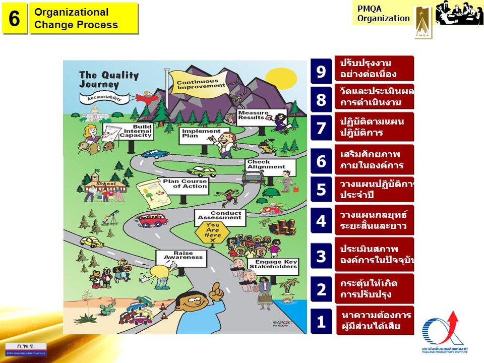 PMQA Organization 1 2 4 3 7 5 6 8 9 หาความต้องการ ผู้มีส่วนได้เสีย กระตุ้นให้เกิด การปรับปรุง ประเมินสภาพ องค์การในปัจจุบัน วางแผนกลยุทธ์ ระยะสั้นและย