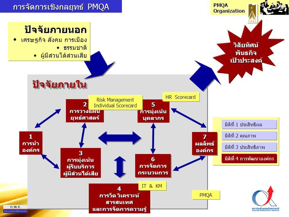 PMQA Organization 1การนำองค์กร 2การวางแผนยุทธ์ศาสตร์ 3การมุ่งเน้นผู้รับบริการผู้มีส่วนได้เสีย 5การมุ่งเน้นบุคลากร 6การจัดการกระบวนการ6การจัดการกระบวนก