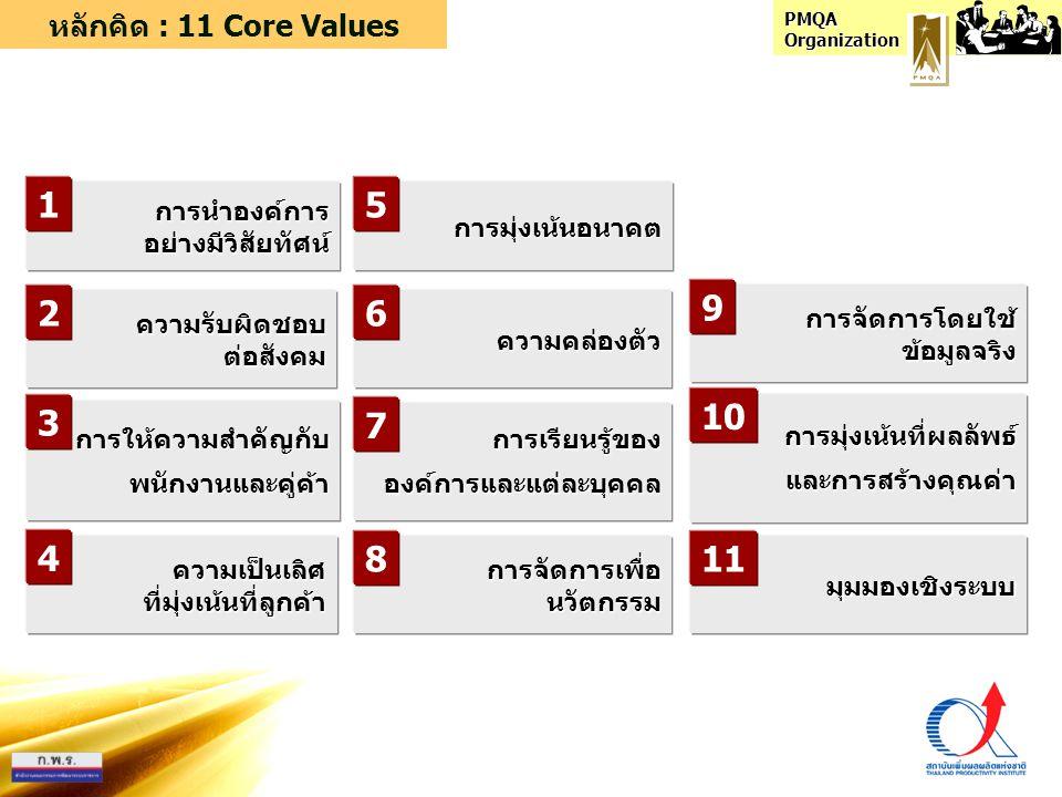 PMQA Organization หลักคิด : 11 Core Values Lead the organizationManage the organizationImprove the organization Strategic LeadershipExecution ExcellenceOrganizational Learning Customer Driven Excellence มุ่งเน้นลูกค้า Focus on Results & Creating Value เน้นผลลัพธ์ สร้างคุณค่า Systems Perspective มองเชิงระบบ Focus on Future เน้นอนาคต Social Responsibility รับผิดชอบ สังคม Visionary Leadership นำอย่างมี วิสัยทัศน์ Agility คล่องตัว Valuing Employees & Partners ให้ความสำคัญ พนักงาน เครือข่าย Managing For Innovation เน้นนวัตกรรม Org.