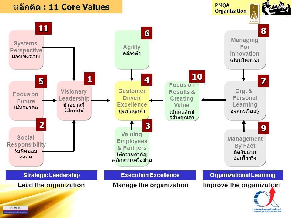PMQA Organization Path to Performance Excellence Strategic Leadership Execution Excellence Organizational Learning 123 2 Reacting to Problems 3 Systematic Approach มีระบบการวางแผน 4 Alignment5 Integration ระบบมีบูรณาการ ระหว่างหน่วยงาน 4 Alignment ระบบมีความสอดคล้องกัน ในแต่ละหน่วยงาน 3 Systematic Approach 2 Reacting to Problems แก้ปัญหาเฉพาะหน้า 2 3 6 Role Model ระบบส่งผลเป็นเลิศ เป็นองค์กรต้นแบบ 1 No system ไม่มีระบบ 1 No system 6 Role Model 4 5 6 1 56 47 P D AC คิดทำปรับ Lead the organization Manage the organization Improve the organization 1 / 2 / 5 / 11 3 / 4 / 6 / 10 7 / 8 / 9