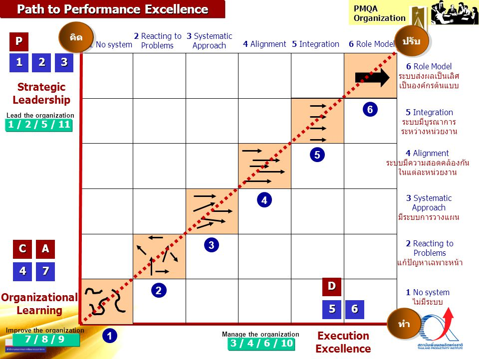 PMQA Organization Path to Performance Excellence Strategic Leadership Execution Excellence Organizational Learning 123 2 Reacting to Problems 3 System