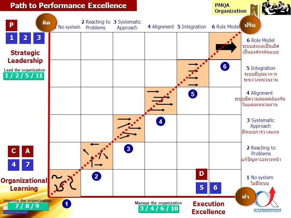 PMQA Organization คำถามหลักประเด็นที่พิจารณาหัวข้อ คะแนน (1) ก แนวทางประเมินผล หมวด 1 : 12 คำถาม คะแนน (2) คะแนน (3) คะแนน (4) คะแนน (5) คะแนน (6) คะแนน (7) คะแนน (8) คะแนน (9) คะแนน (10) คะแนน (11) คะแนน (12) ข ค ก ข ค 1.1 1.2 HowADLI What3R บรรยายสรุป ผลประเมิน หัวข้อ 1.1 บรรยายสรุป ผลประเมิน หัวข้อ 1.2