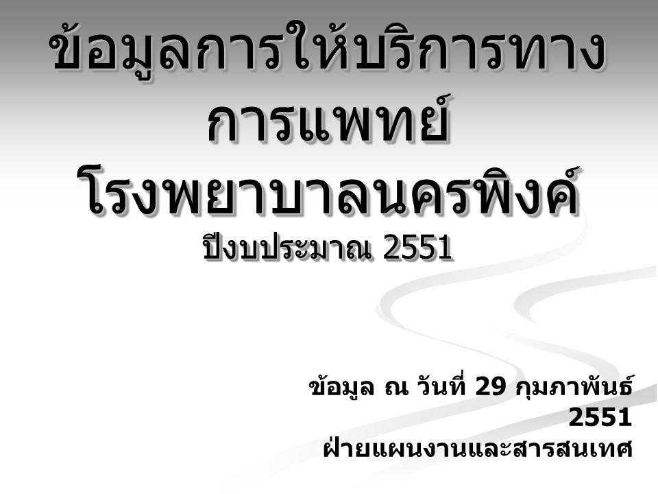 ข้อมูลการให้บริการทาง การแพทย์ โรงพยาบาลนครพิงค์ ปีงบประมาณ 2551 ข้อมูล ณ วันที่ 29 กุมภาพันธ์ 2551 ฝ่ายแผนงานและสารสนเทศ