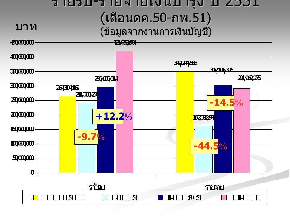 รายรับ - รายจ่ายเงินบำรุง ปี 2551 ( เดือนตค.50- กพ.51) รายรับ - รายจ่ายเงินบำรุง ปี 2551 ( เดือนตค.50- กพ.51) ( ข้อมูลจากงานการเงินบัญชี ) บาท -9.7% +12.2% -44.5% -14.5%