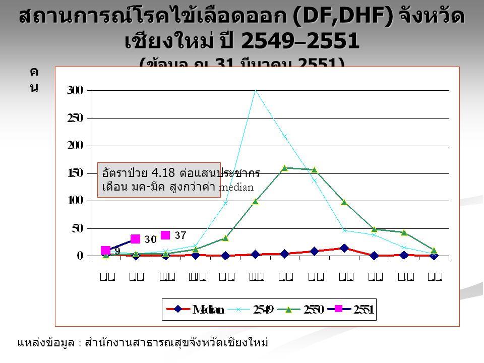 สถานการณ์โรคไข้เลือดออก (DF,DHF) จังหวัด เชียงใหม่ ปี 2549–255 1 ( ข้อมูล ณ 31 มีนาคม 2551) คนคน แหล่งข้อมูล : สำนักงานสาธารณสุขจังหวัดเชียงใหม่ อัตราป่วย 4.18 ต่อแสนประชากร เดือน มค - มีค สูงกว่าค่า median