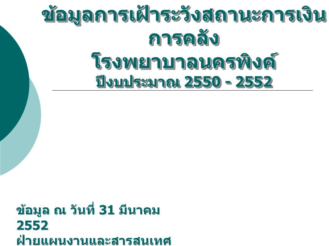 ข้อมูลการเฝ้าระวังสถานะการเงิน การคลัง โรงพยาบาลนครพิงค์ ปีงบประมาณ 2550 - 2552 ข้อมูล ณ วันที่ 31 มีนาคม 2552 ฝ่ายแผนงานและสารสนเทศ