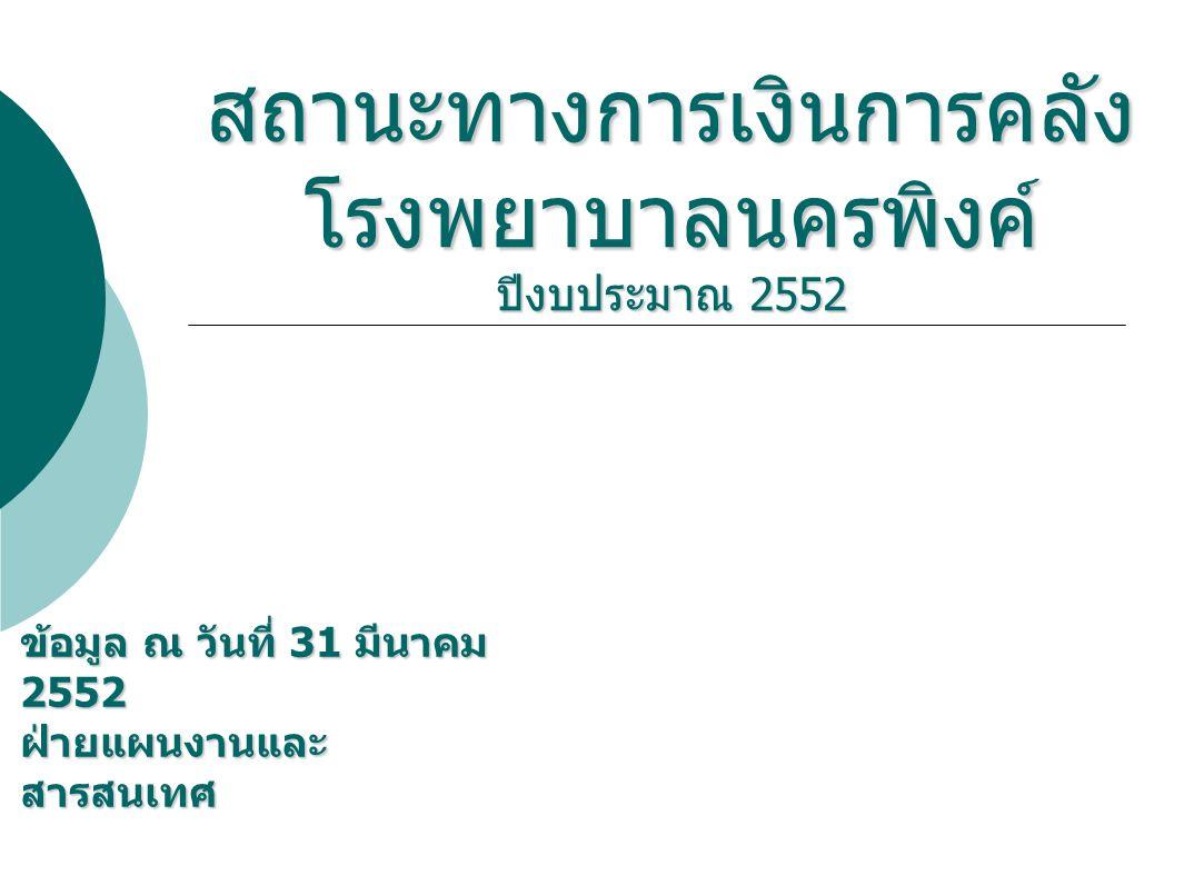 สถานะทางการเงินการคลัง โรงพยาบาลนครพิงค์ ปีงบประมาณ 2552 ข้อมูล ณ วันที่ 31 มีนาคม 2552 ฝ่ายแผนงานและ สารสนเทศ