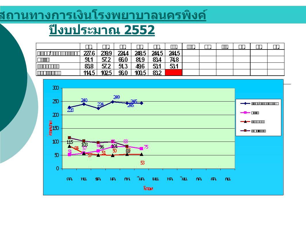 สถานทางการเงินโรงพยาบาลนครพิงค์ ปีงบประมาณ 2552
