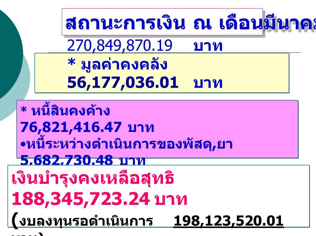 * หนี้สินคงค้าง 76,821,416.47 บาท หนี้ระหว่างดำเนินการของพัสดุ, ยา 5,682,730.48 บาท รวมหนี้สินหมุนเวียน 82,504,146.95 บาท * เงินบำรุงคงเหลือ 270,849,870.19 บาท * มูลค่าคงคลัง 56,177,036.01 บาท สถานะการเงิน ณ เดือนมีนาคม 2552 เงินบำรุงคงเหลือสุทธิ 188,345,723.24 บาท ( งบลงทุนรอดำเนินการ 198,123,520.01 บาท )