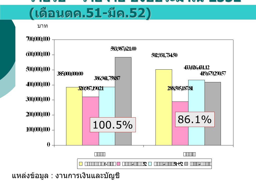 รายรับ – รายจ่าย ปีงบประมาณ 2552 ( เดือนตค.51- มีค.52) แหล่งข้อมูล : งานการเงินและบัญชี บาท 100.5% 86.1%