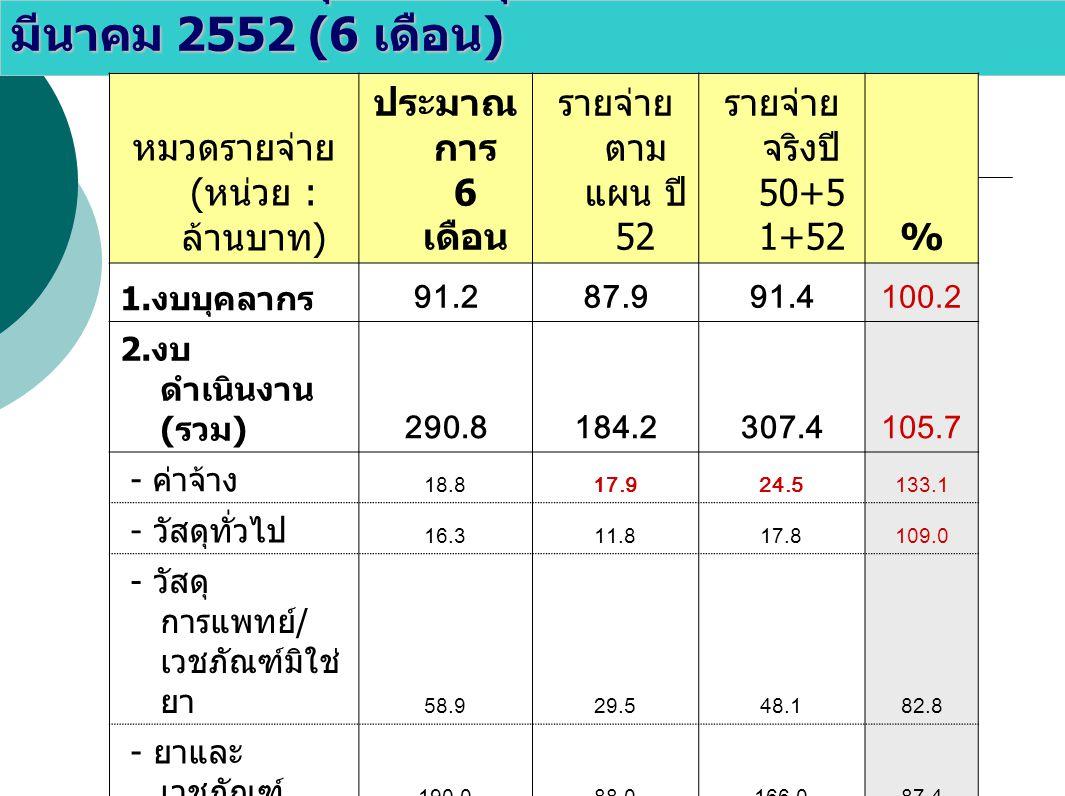 รายจ่ายเงินบำรุง เดือนตุลาคม 2551 – มีนาคม 2552 (6 เดือน ) หมวดรายจ่าย ( หน่วย : ล้านบาท ) ประมาณ การ 6 เดือน รายจ่าย ตาม แผน ปี 52 รายจ่าย จริงปี 50+