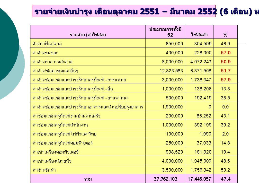 รายจ่าย (ค่าใช้สอย ประมาณการทั้งปี 52ใช้สินค้า% จ้างทำฟันปลอม650,000304,59946.9 ค่าจ้างขนขยะ400,000228,00057.0 ค่าจ้างทำความสะอาด8,000,0004,072,24350.9 ค่าจ้าง/ซ่อมแซมและอื่นๆ12,323,5836,371,50851.7 ค่าจ้างซ่อมแซมและบำรุงรักษาครุภัณฑ์ - การแพทย์3,000,0001,738,34757.9 ค่าจ้างซ่อมแซมและบำรุงรักษาครุภัณฑ์ - อื่น1,000,000138,20613.8 ค่าจ้างซ่อมแซมและบำรุงรักษาครุภัณฑ์ - ยานพาหนะ500,000192,41938.5 ค่าจ้างซ่อมแซมและบำรุงรักษาอาคารและส่วนปรับปรุงอาคาร1,900,00000.0 ค่าซ่อมแซมครุภัณฑ์งานบ้านงานครัว200,00086,25243.1 ค่าซ่อมแซมครุภัณฑ์สำนักงาน1,000,000392,19939.2 ค่าซ่อมแซมครุภัณฑ์ไฟฟ้าและวิทยุ100,0001,9902.0 ค่าซ่อมแซมครุภัณฑ์คอมพิวเตอร์250,00037,03314.8 ค่าเช่าเครื่องคอมพิวเตอร์938,520181,92019.4 ค่าเช่าเครื่องสลายนิ้ว4,000,0001,945,00048.6 ค่าจ้างซักผ้า3,500,0001,756,34250.2 รวม37,762,10317,446,05747.4 รายจ่ายเงินบำรุง เดือนตุลาคม 2551 – มีนาคม 2552 (6 เดือน ) หมวดค่าใช้สอย