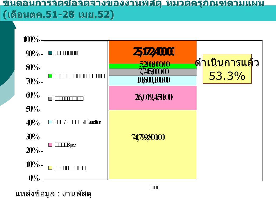 ขั้นตอนการจัดซื้อจัดจ้างของงานพัสดุ หมวดครุภัณฑ์ตามแผน ( เดือนตค.51-28 เมย.52) แหล่งข้อมูล : งานพัสดุ ดำเนินการแล้ว 53.3%