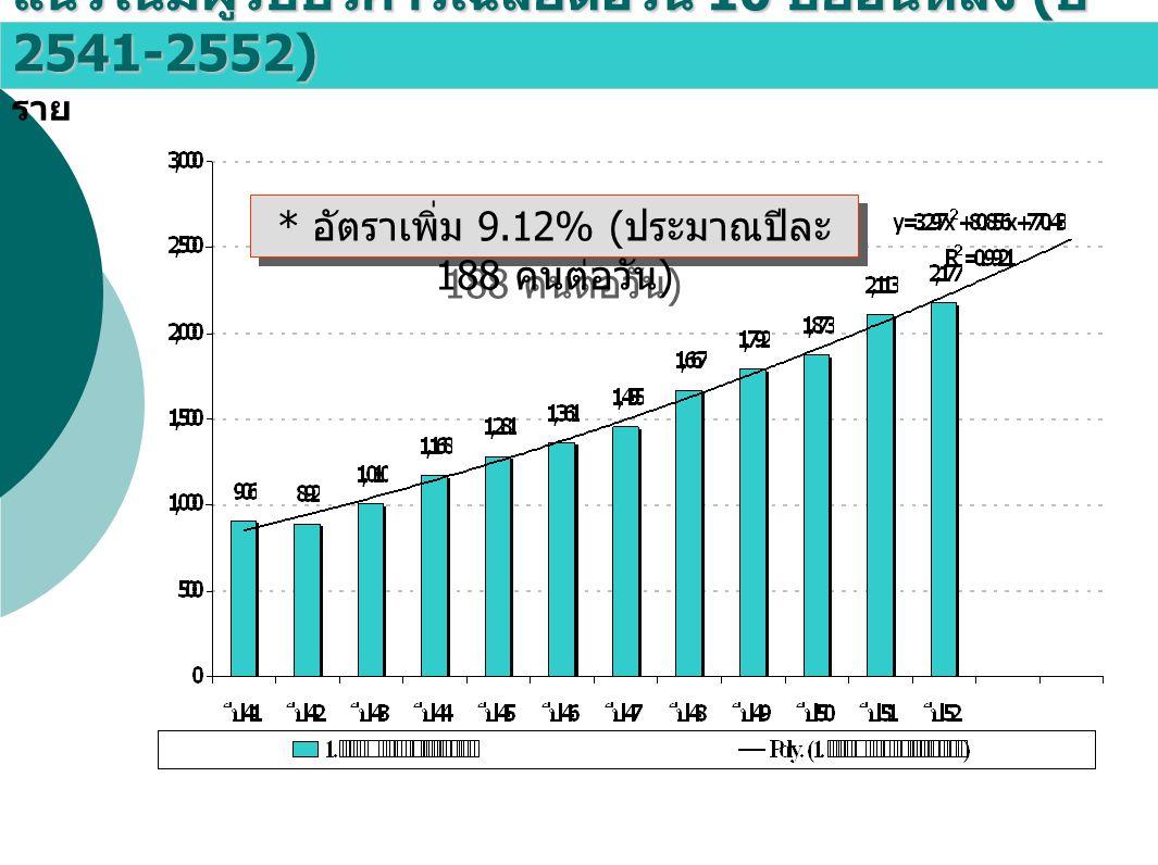 แนวโน้มผู้รับบริการเฉลี่ยต่อวัน 10 ปีย้อนหลัง ( ปี 2541-2552) ราย * อัตราเพิ่ม 9.12% ( ประมาณปีละ 188 คนต่อวัน )