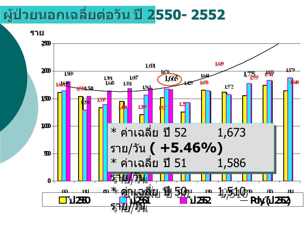 ผู้ป่วยนอกเฉลี่ยต่อวัน ปี 2550- 2552 ราย * ค่าเฉลี่ย ปี 52 1,673 ราย / วัน ( +5.46%) * ค่าเฉลี่ย ปี 51 1,586 ราย / วัน * ค่าเฉลี่ย ปี 50 1,510 ราย / วัน * ค่าเฉลี่ย ปี 52 1,673 ราย / วัน ( +5.46%) * ค่าเฉลี่ย ปี 51 1,586 ราย / วัน * ค่าเฉลี่ย ปี 50 1,510 ราย / วัน
