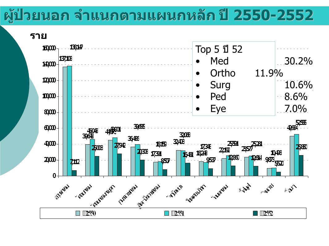 ผู้ป่วยนอก จำแนกตามแผนกหลัก ปี 2550-2552 ราย Top 5 ปี 52 Med30.2% Ortho11.9% Surg10.6% Ped8.6% Eye7.0%