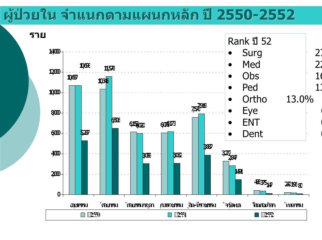 ผู้ป่วยใน จำแนกตามแผนกหลัก ปี 2550-2552 ราย Rank ปี 52 Surg27.6% Med22.5% Obs16.5% Ped13.1% Ortho13.0% Eye 6.3% ENT 0.6% Dent 0.3%